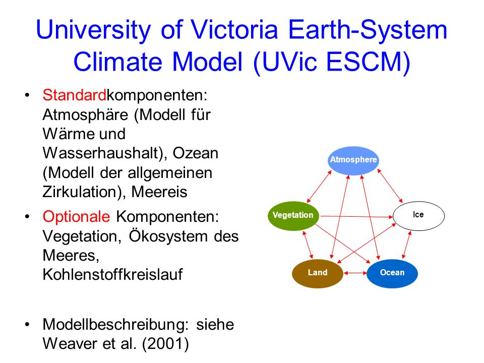 University of Victoria Earth-System Climate Model (UVic ESCM)
