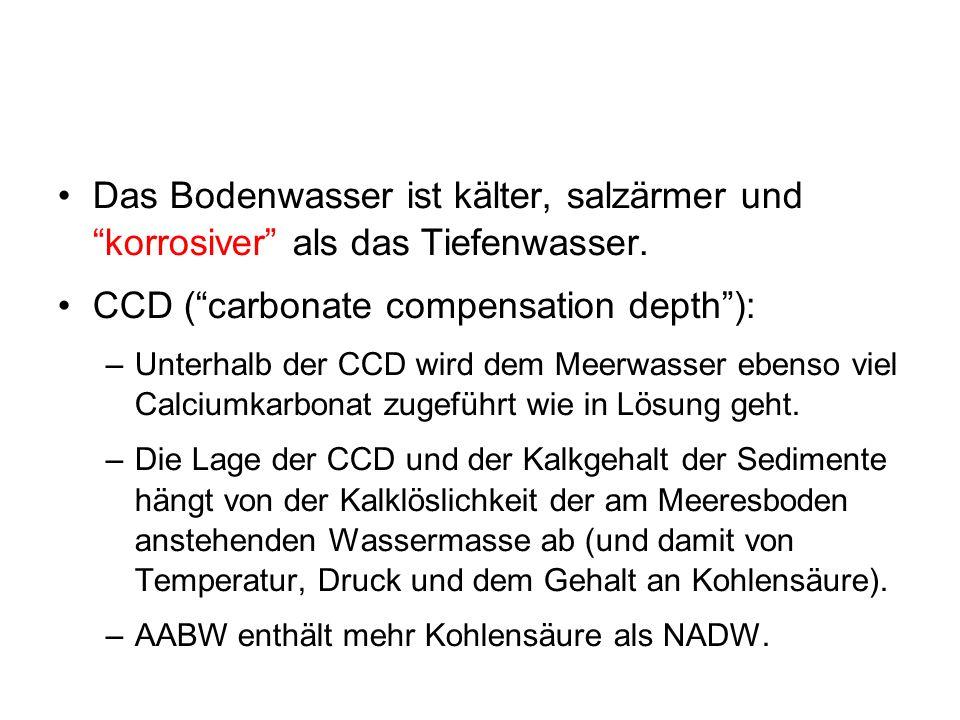CCD ( carbonate compensation depth ):