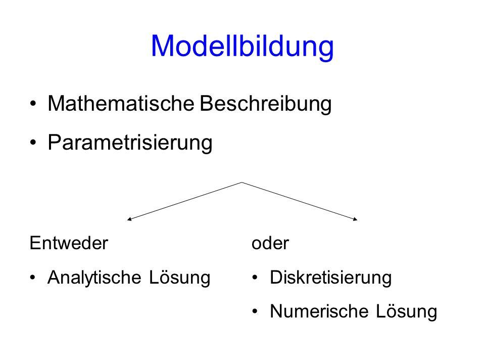 Modellbildung Mathematische Beschreibung Parametrisierung Entweder