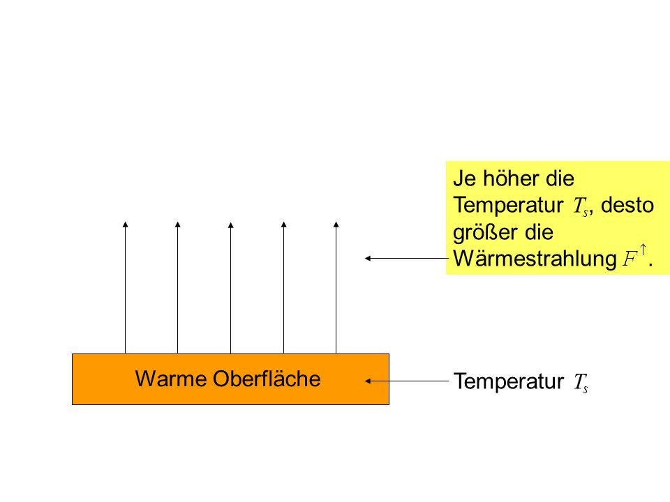 Je höher die Temperatur Ts, desto größer die Wärmestrahlung .