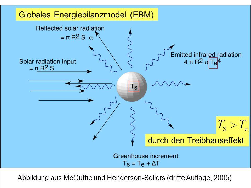 Globales Energiebilanzmodel (EBM)