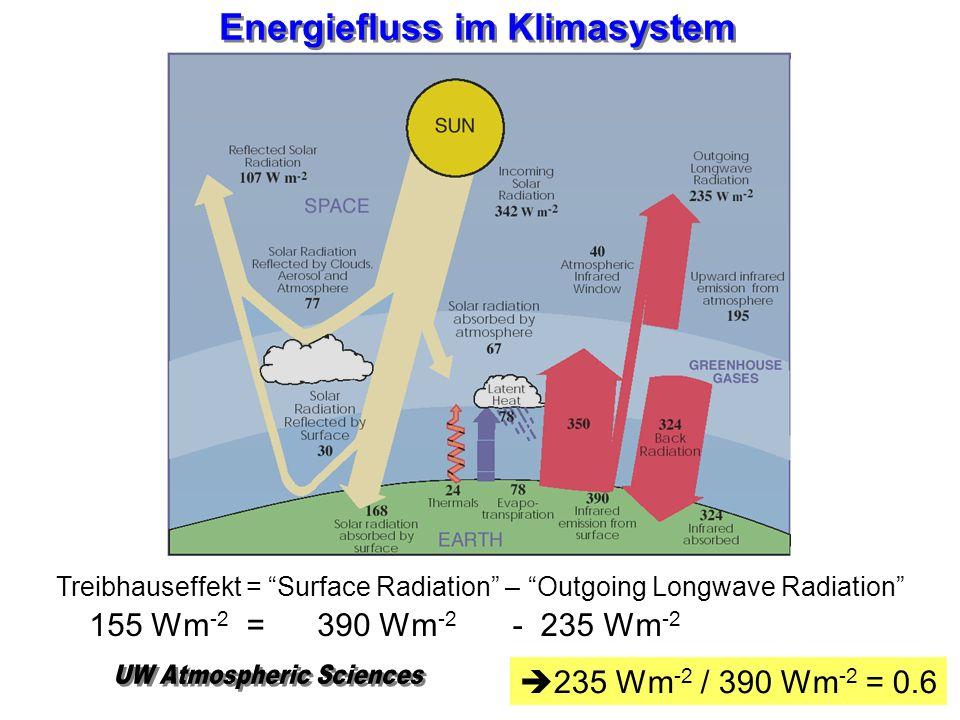 Energiefluss im Klimasystem