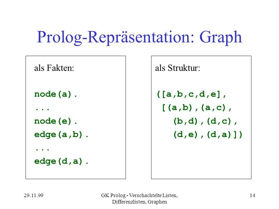 Prolog-Repräsentation: Graph