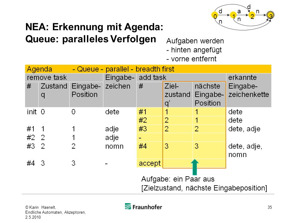 NEA: Erkennung mit Agenda: Queue: paralleles Verfolgen