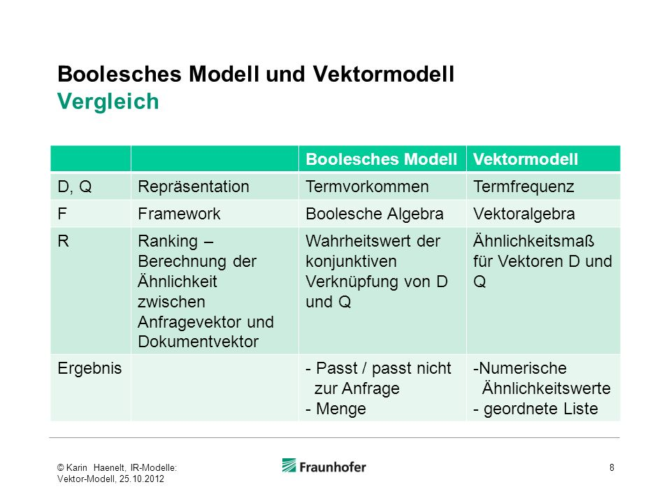 Boolesches Modell und Vektormodell Vergleich