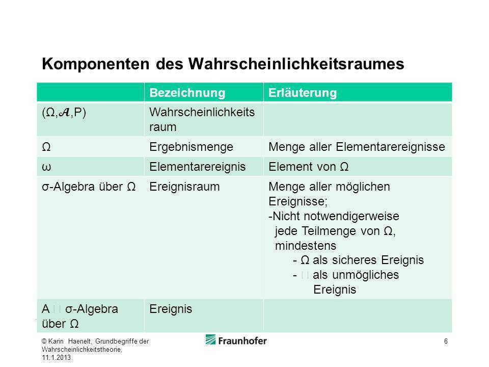 Komponenten des Wahrscheinlichkeitsraumes