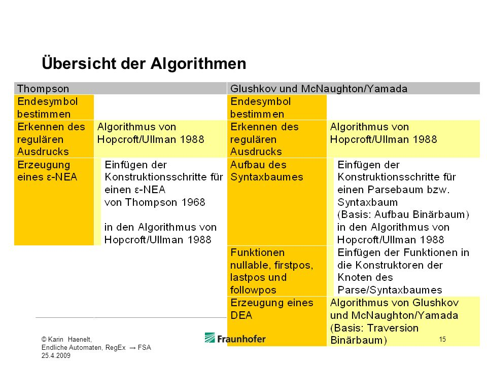 Übersicht der Algorithmen