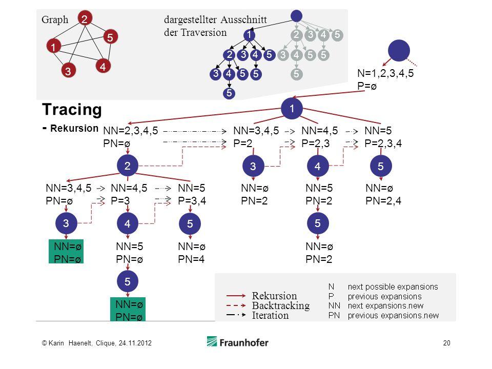 Tracing - Rekursion Graph 3 4 5 1 2 dargestellter Ausschnitt