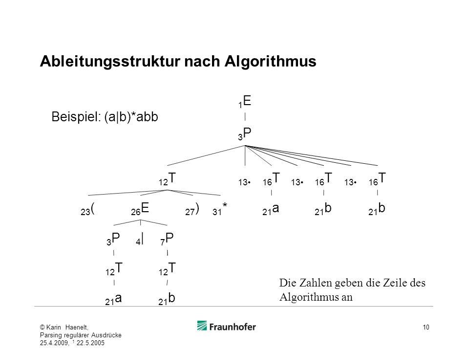 Ableitungsstruktur nach Algorithmus