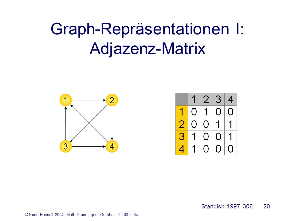 Graph-Repräsentationen I: Adjazenz-Matrix