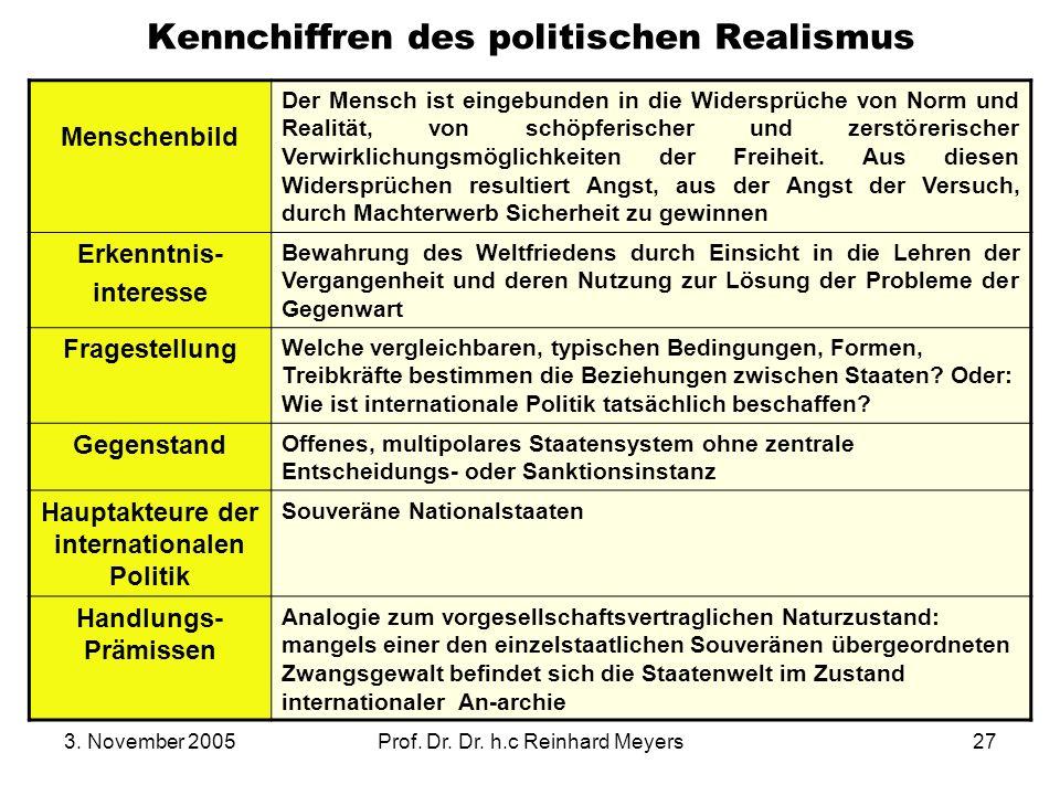 Kennchiffren des politischen Realismus