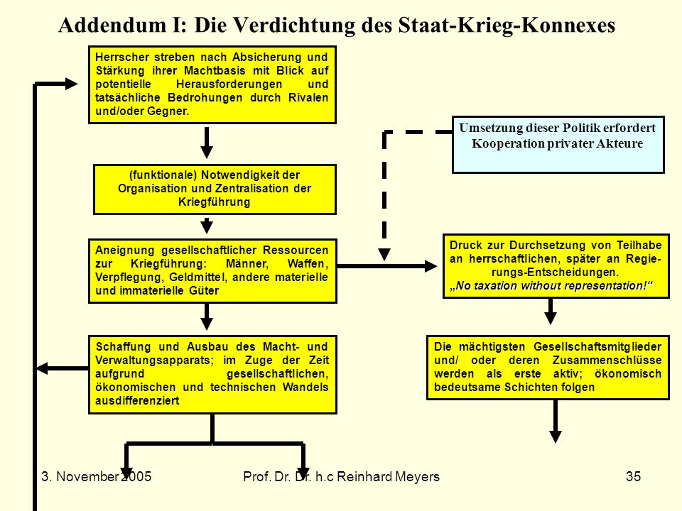 Addendum I: Die Verdichtung des Staat-Krieg-Konnexes