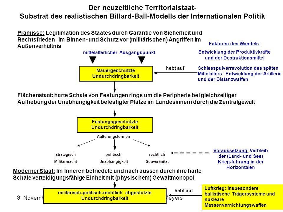 Der neuzeitliche Territorialstaat- Substrat des realistischen Billard-Ball-Modells der Internationalen Politik