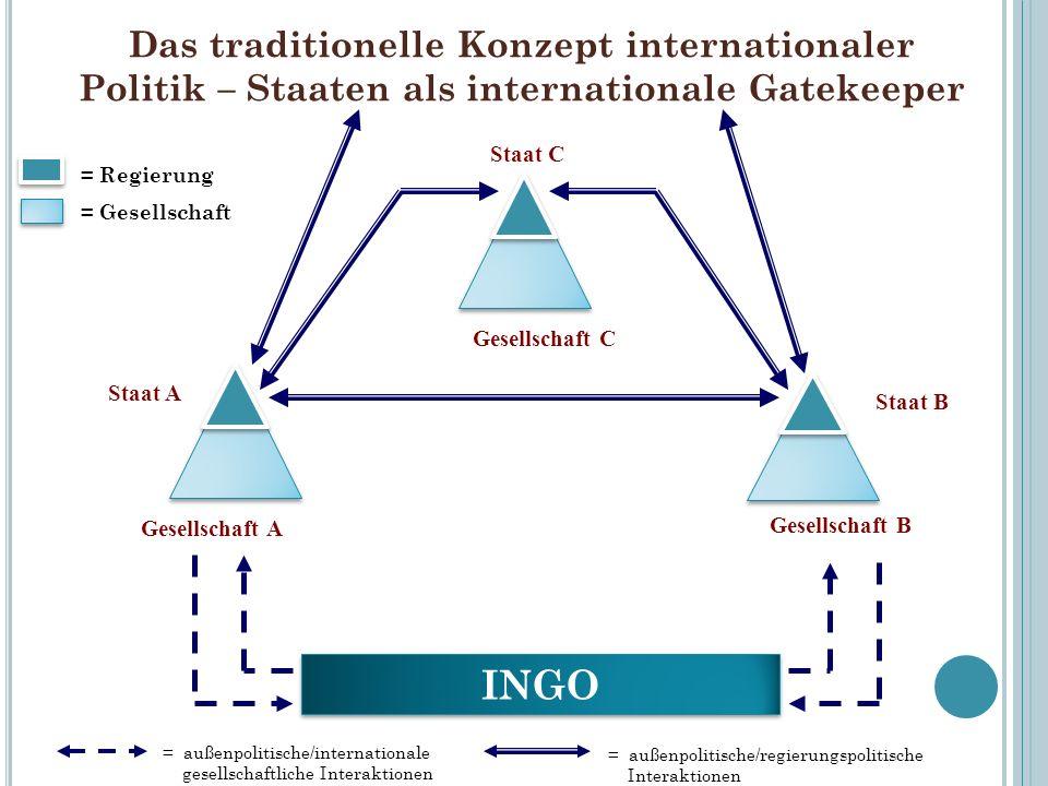 Das traditionelle Konzept internationaler Politik – Staaten als internationale Gatekeeper
