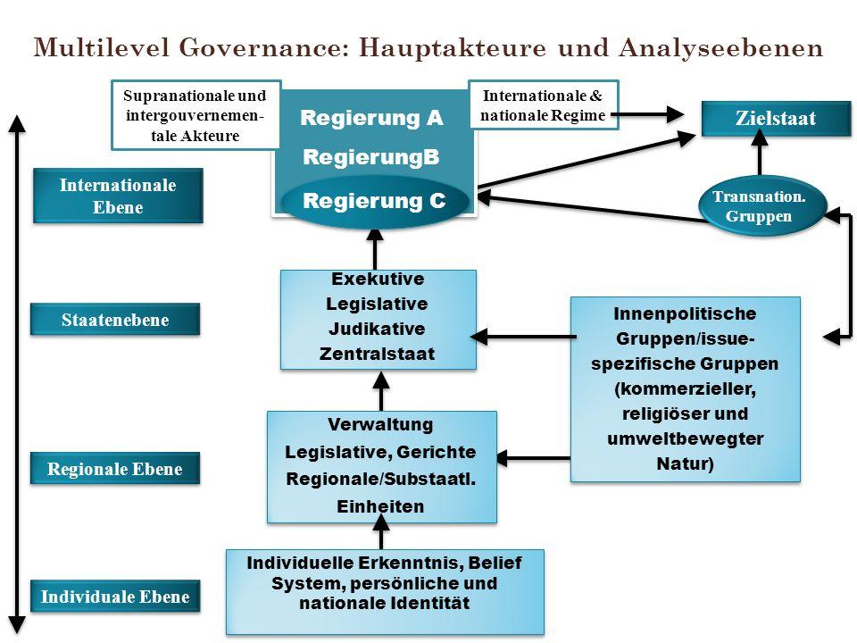 Multilevel Governance: Hauptakteure und Analyseebenen