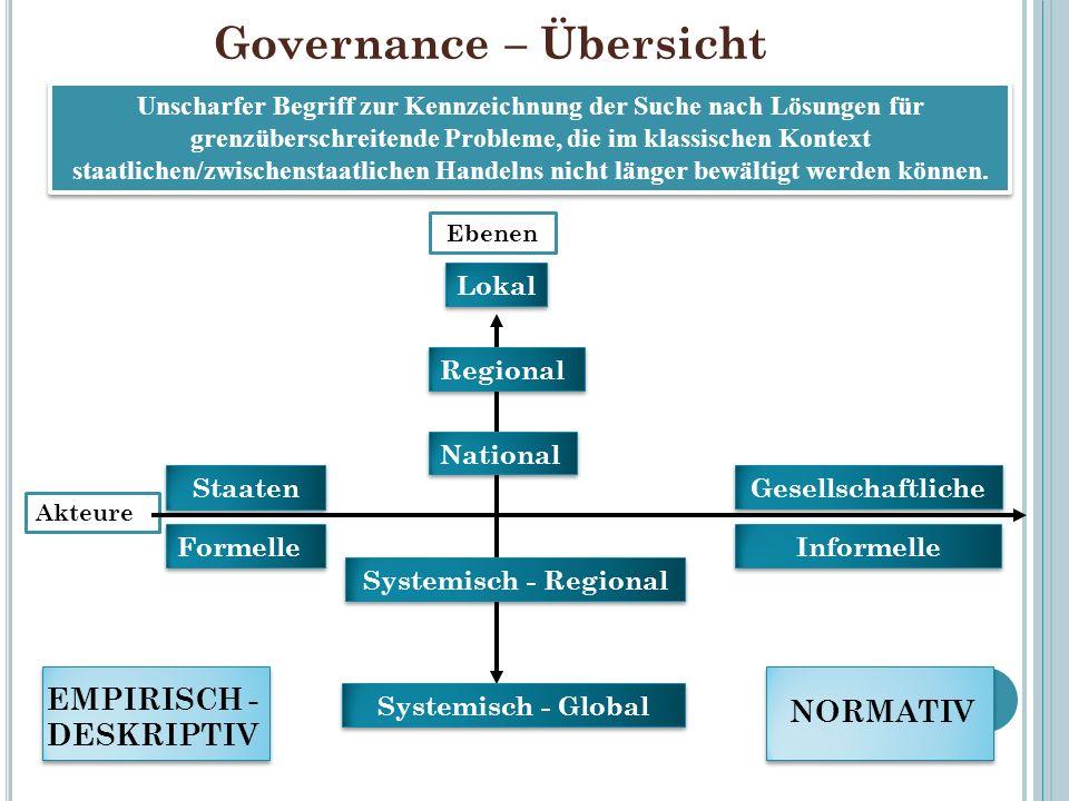 Governance – Übersicht