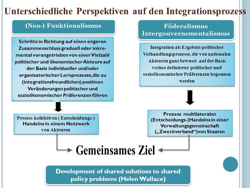 Unterschiedliche Perspektiven auf den Integrationsprozess