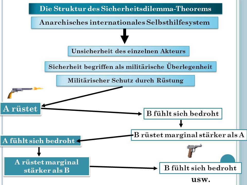 A rüstet usw. Die Struktur des Sicherheitsdilemma-Theorems