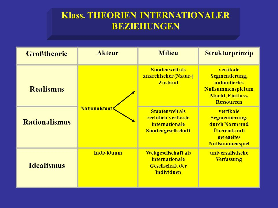 Klass. THEORIEN INTERNATIONALER BEZIEHUNGEN