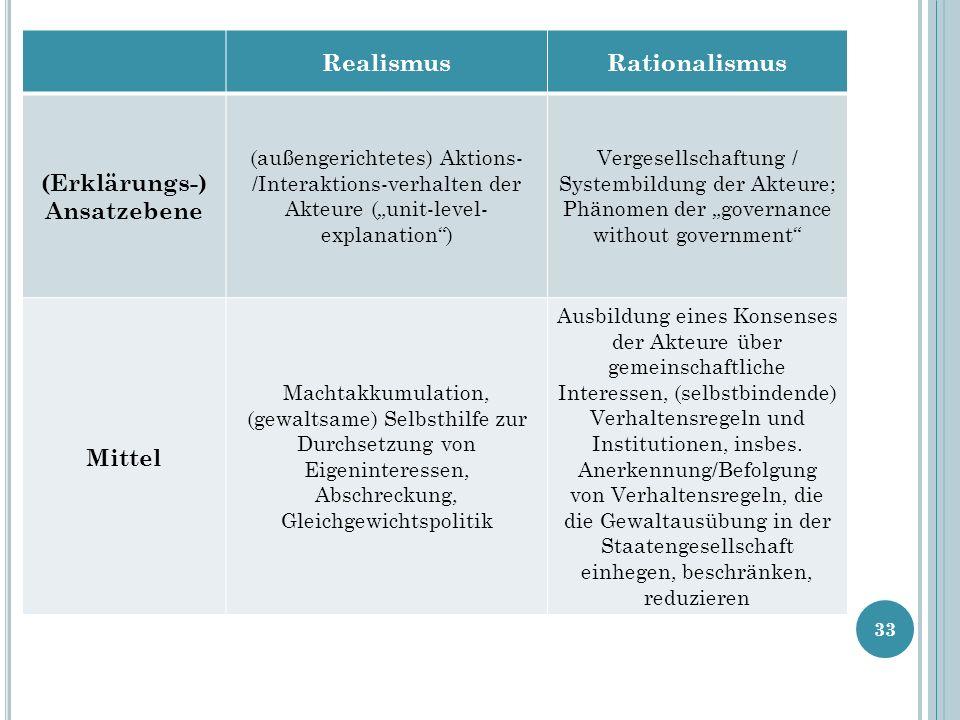 Realismus Rationalismus (Erklärungs-) Ansatzebene Mittel