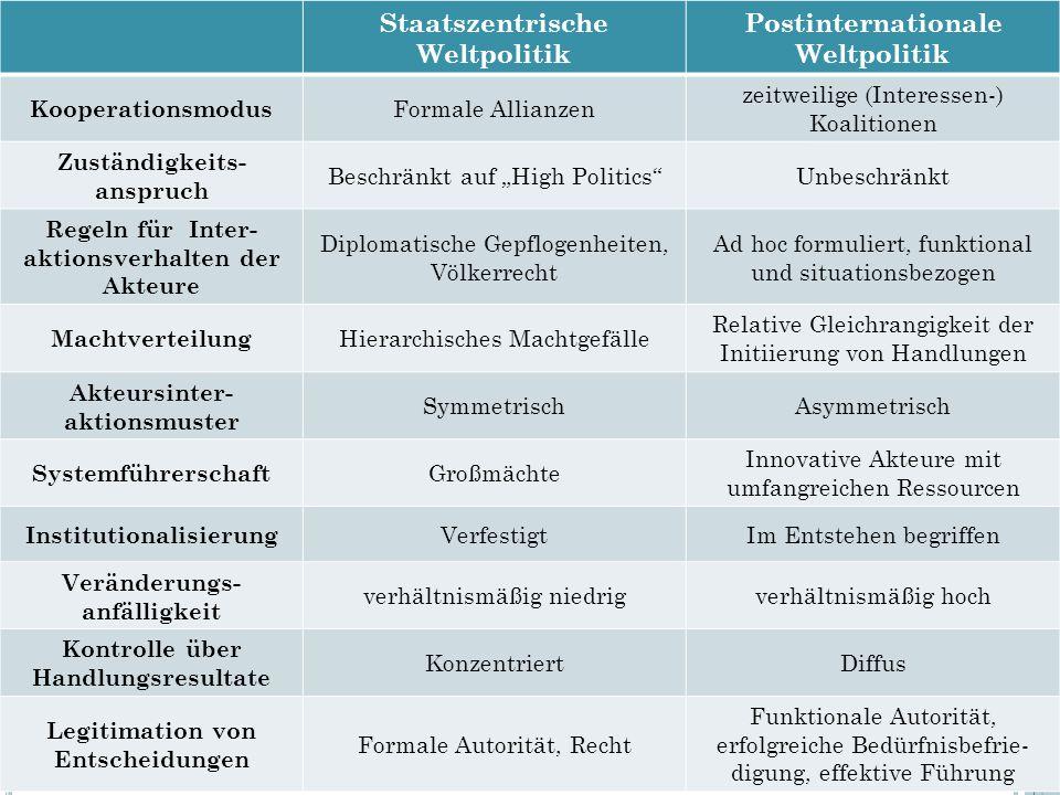 Staatszentrische Weltpolitik Postinternationale Weltpolitik