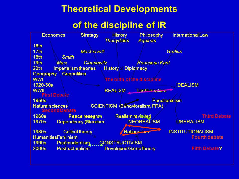 Theoretical Developments of the discipline of IR