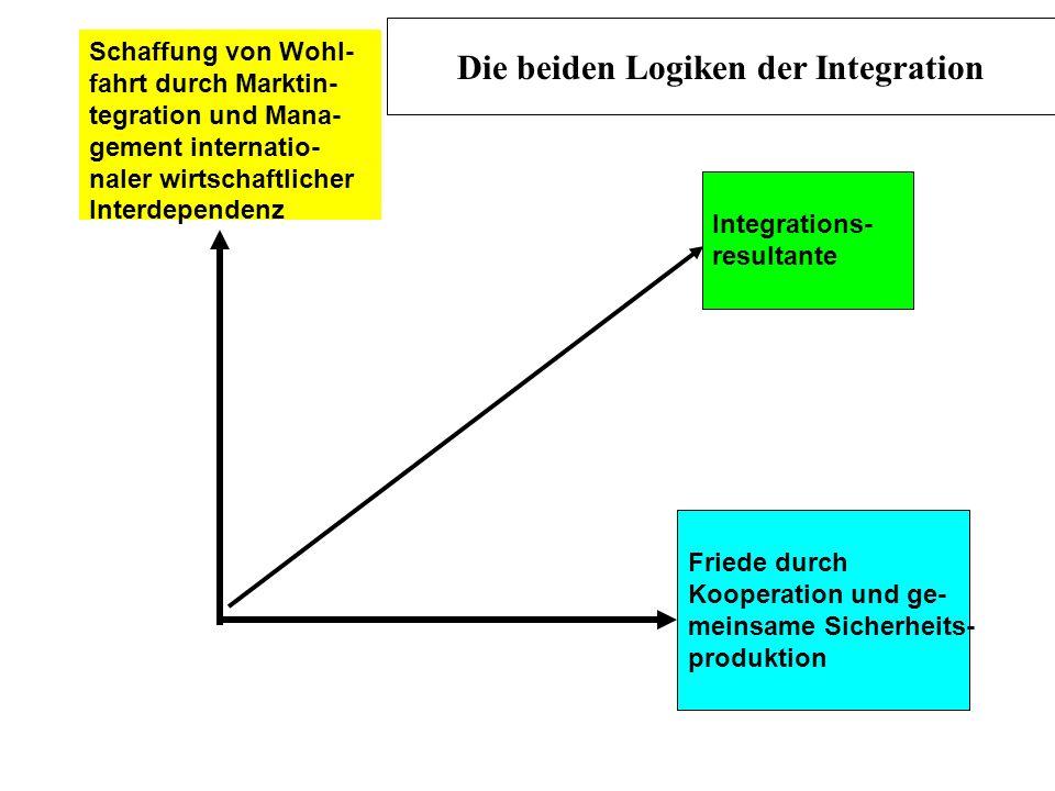 Die beiden Logiken der Integration
