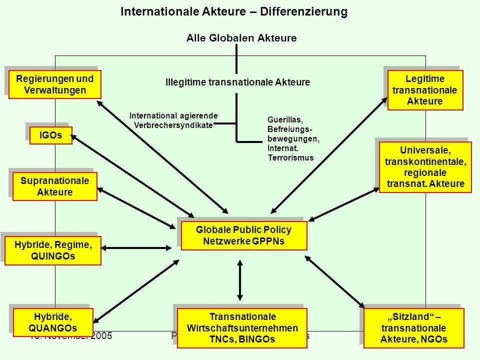 Internationale Akteure – Differenzierung