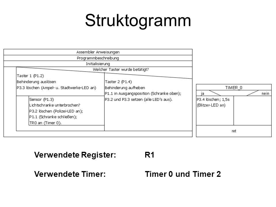 Struktogramm Verwendete Register: R1