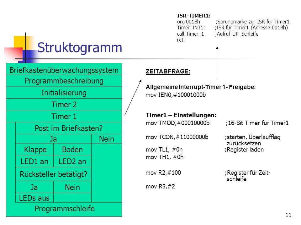 Struktogramm Briefkastenüberwachungssystem Programmbeschreibung