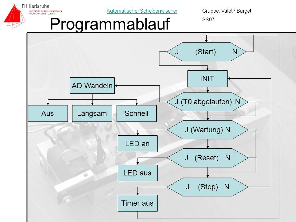 Programmablauf J (Start) N INIT AD Wandeln J (T0 abgelaufen) N Aus