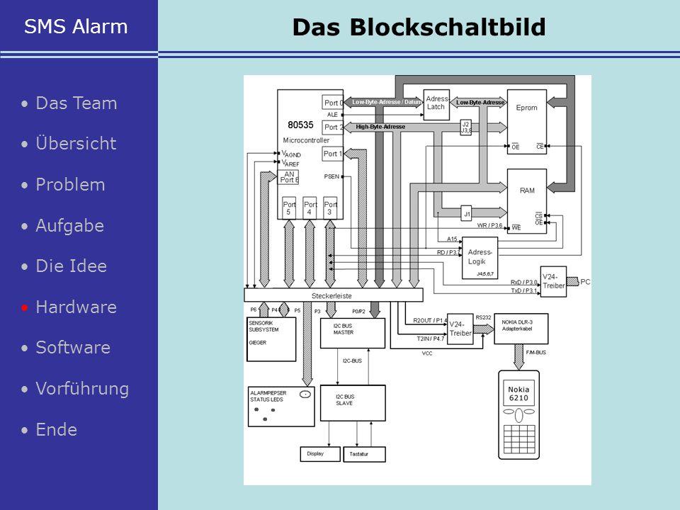 Das Blockschaltbild SMS Alarm • Das Team • Übersicht • Problem