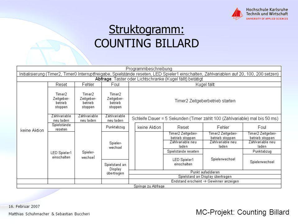Struktogramm: COUNTING BILLARD