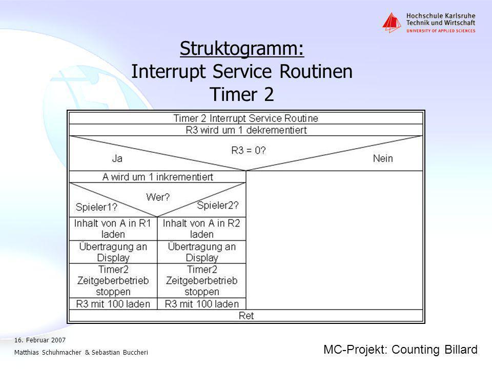 Interrupt Service Routinen