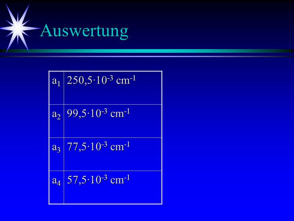 Auswertung a1 250,5·10-3 cm-1 a2 99,5·10-3 cm-1 a3 77,5·10-3 cm-1 a4