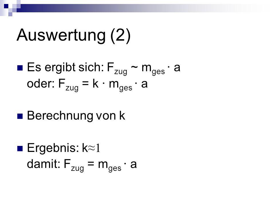 Auswertung (2) Es ergibt sich: Fzug ~ mges · a