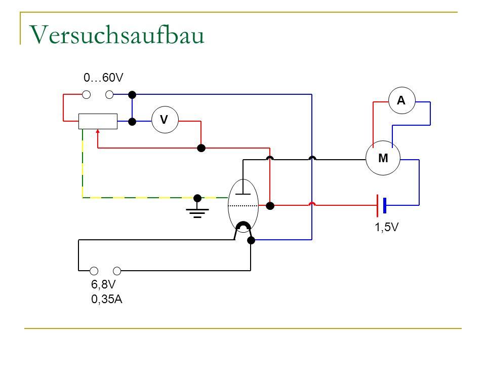 Versuchsaufbau 0…60V A V M 1,5V 6,8V 0,35A