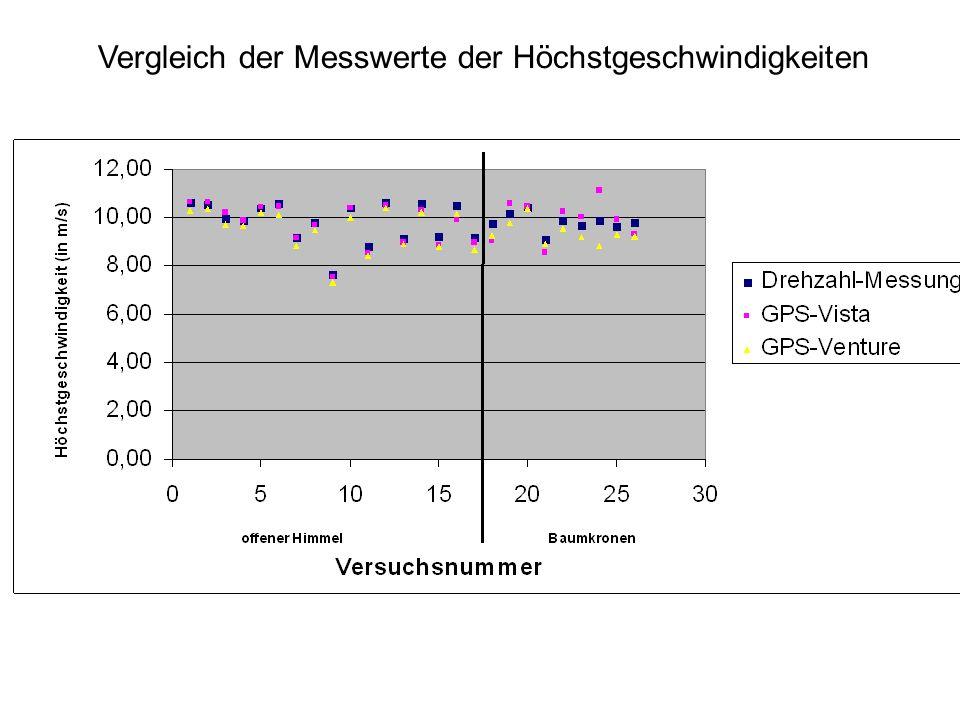 Vergleich der Messwerte der Höchstgeschwindigkeiten