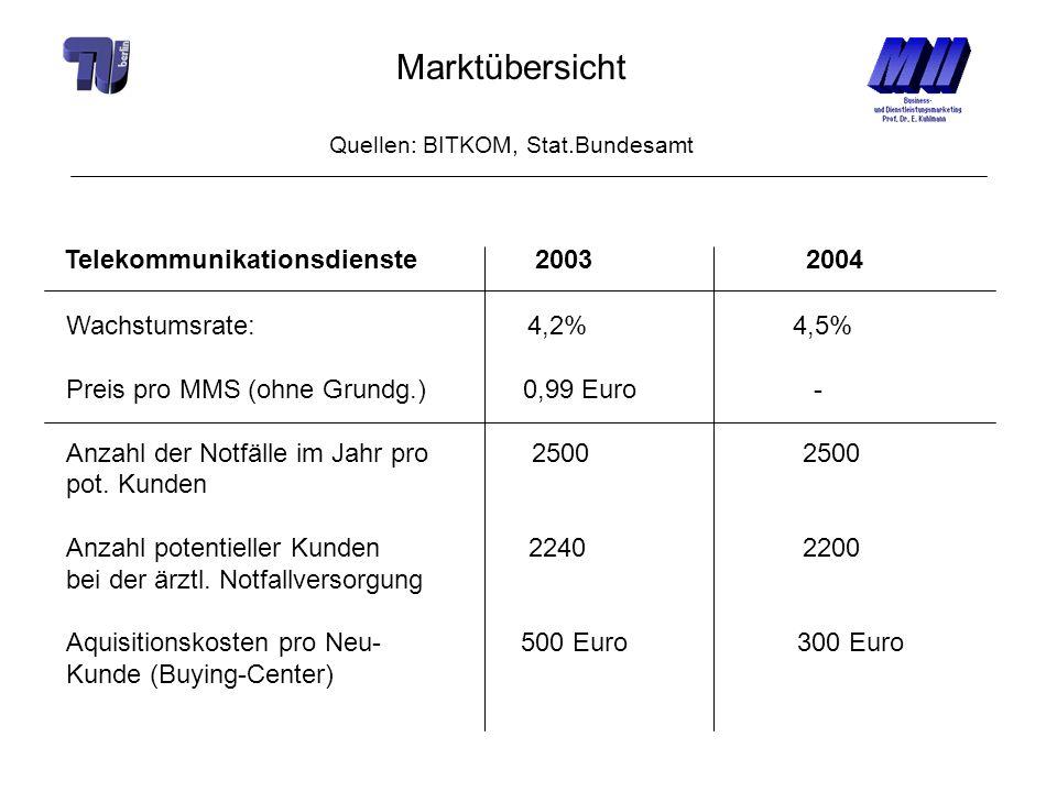 Marktübersicht Quellen: BITKOM, Stat.Bundesamt