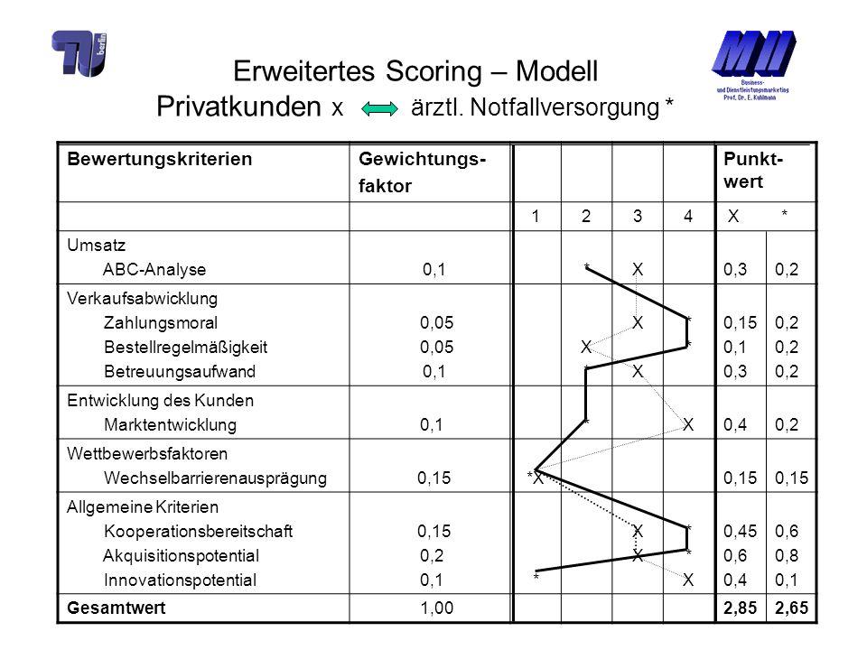Erweitertes Scoring – Modell Privatkunden x ärztl. Notfallversorgung *