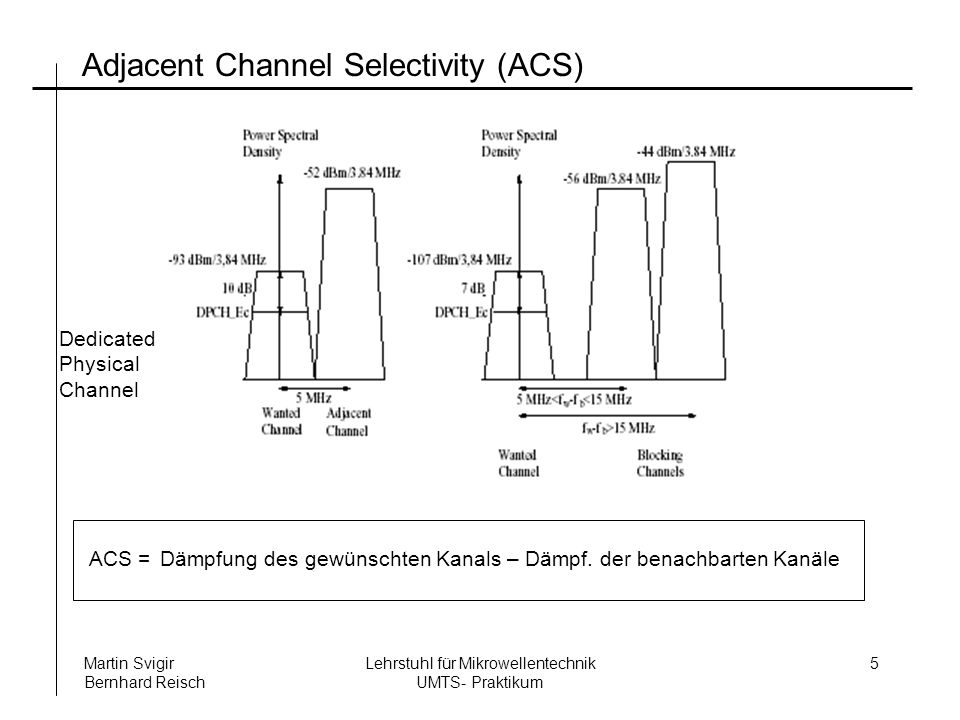 Adjacent Channel Selectivity (ACS)