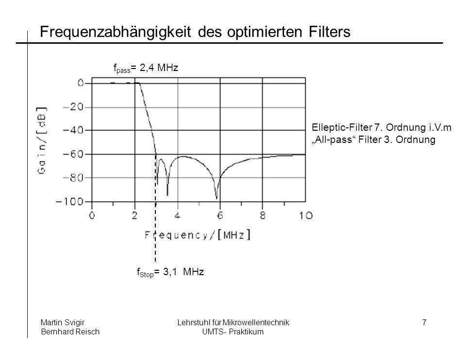 Frequenzabhängigkeit des optimierten Filters