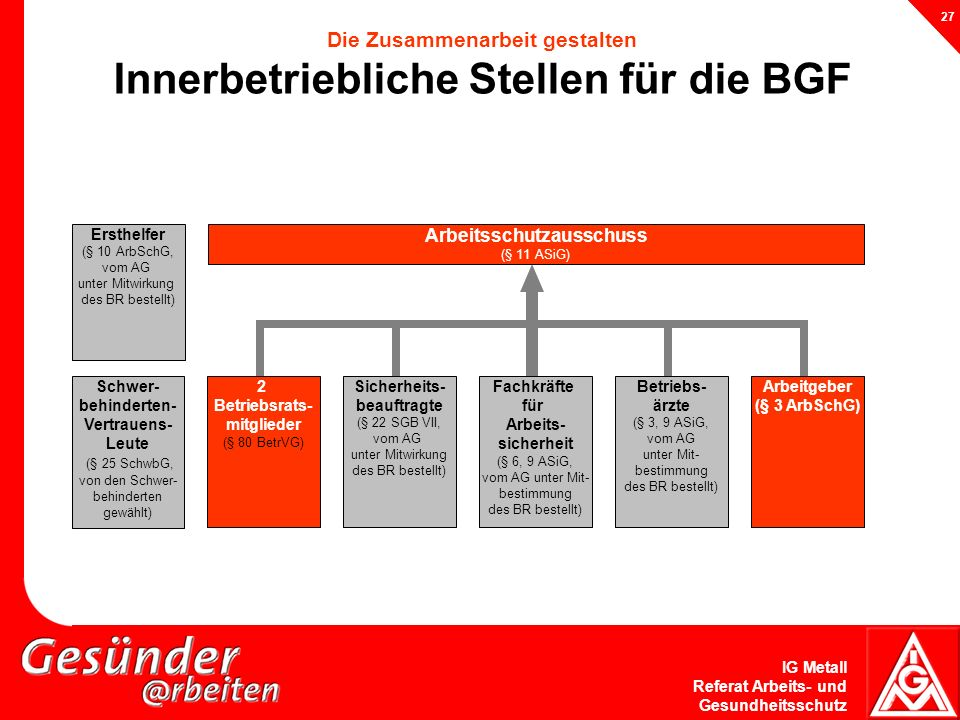 Die Zusammenarbeit gestalten Innerbetriebliche Stellen für die BGF