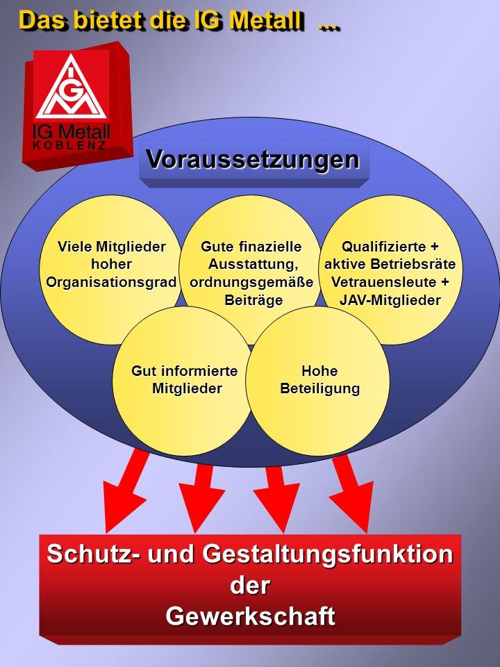 Schutz- und Gestaltungsfunktion