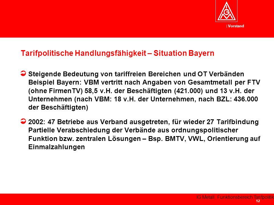 Tarifpolitische Handlungsfähigkeit – Situation Bayern