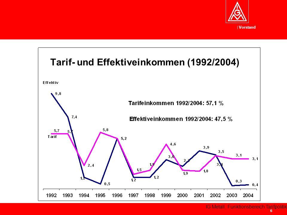 Tarif- und Effektiveinkommen (1992/2004)