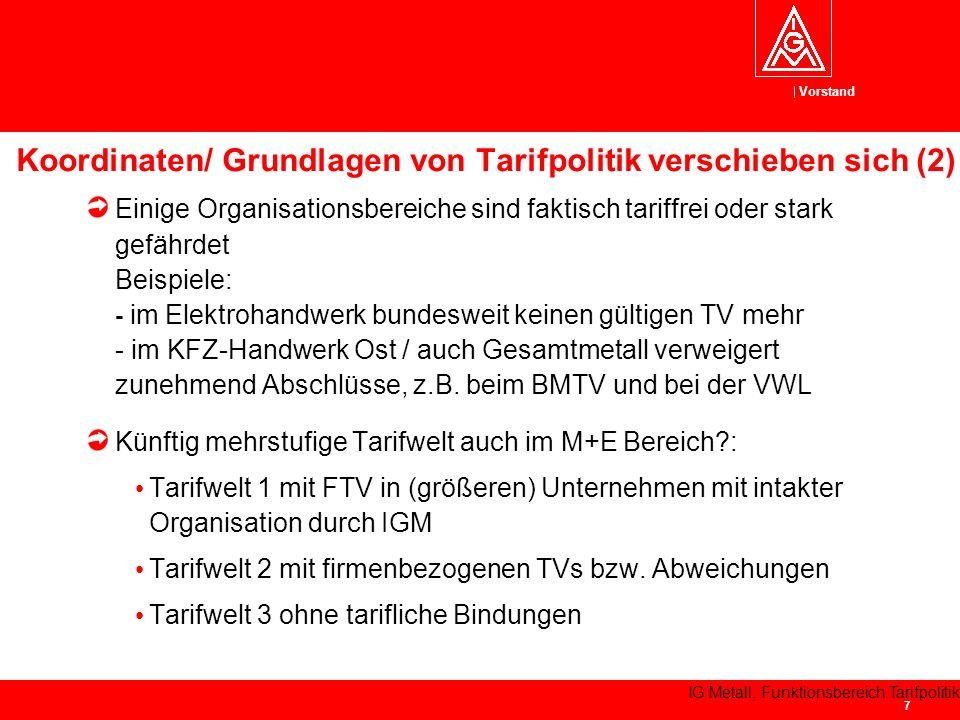 Koordinaten/ Grundlagen von Tarifpolitik verschieben sich (2)