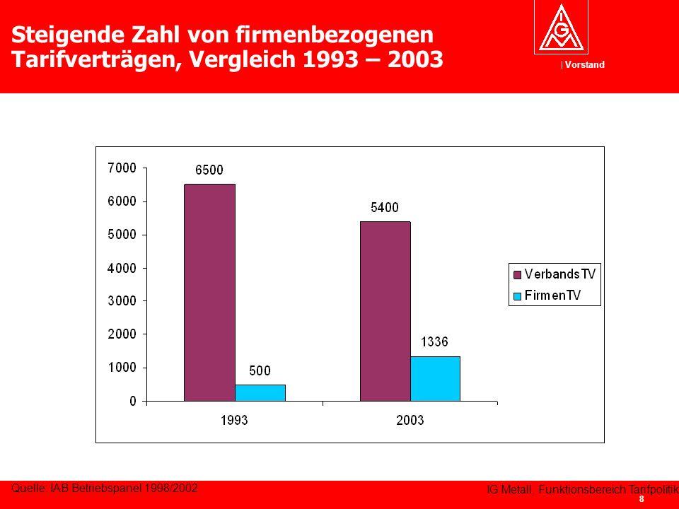 Steigende Zahl von firmenbezogenen Tarifverträgen, Vergleich 1993 – 2003
