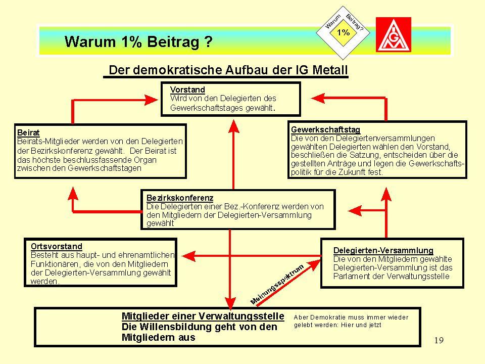 Der demokratische Aufbau der IG Metall