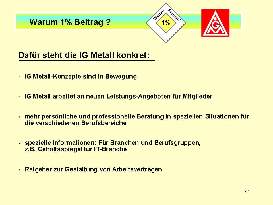 Dafür steht die IG Metall konkret (I)